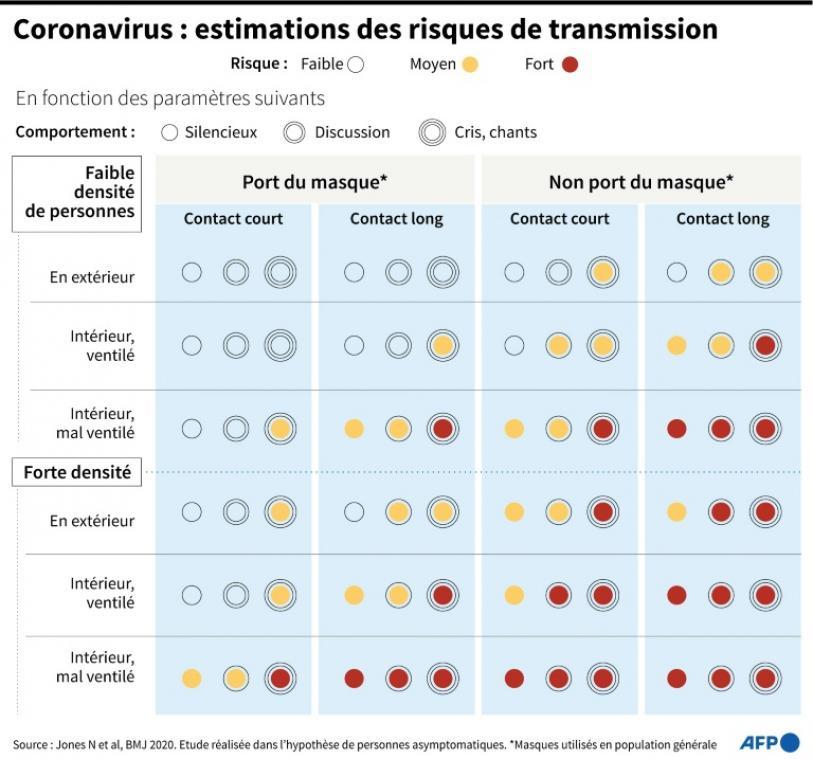 Virus: Paris totalement masqué, plus de 180.000 morts aux Etats-Unis