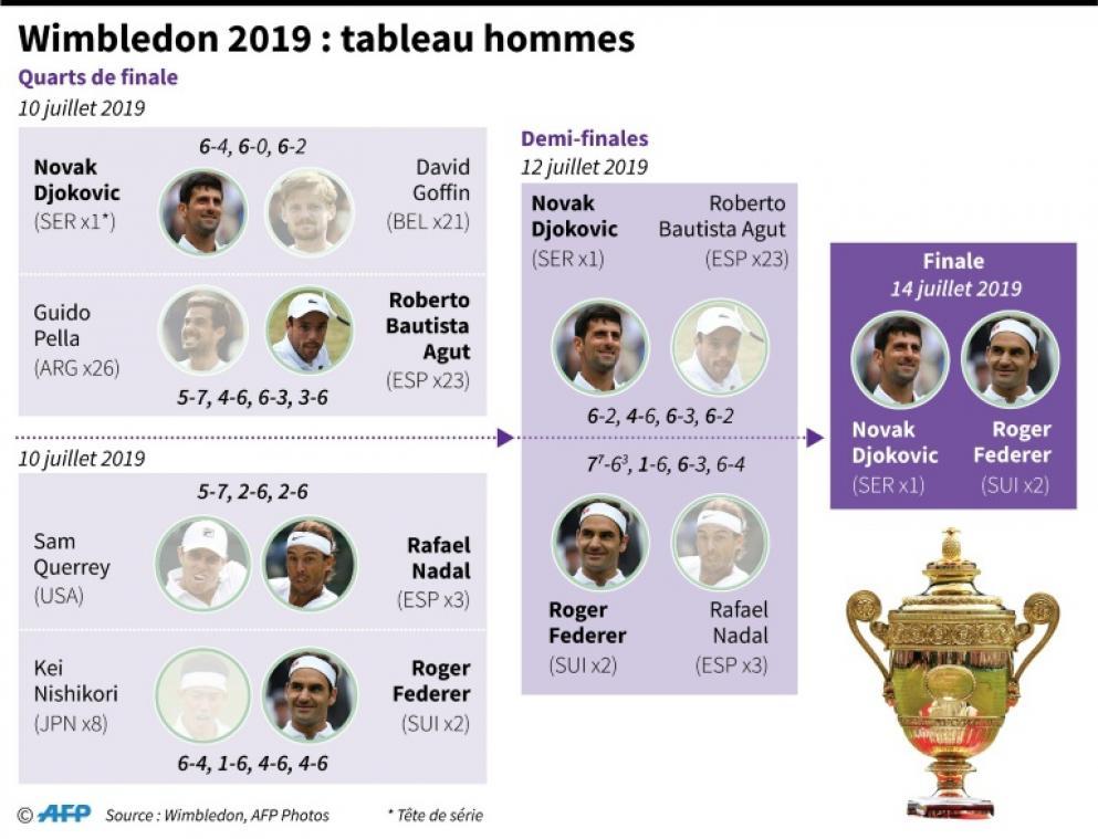 Wimbledon Federer Ecarte Nadal Et Rejoint Djokovic En Finale