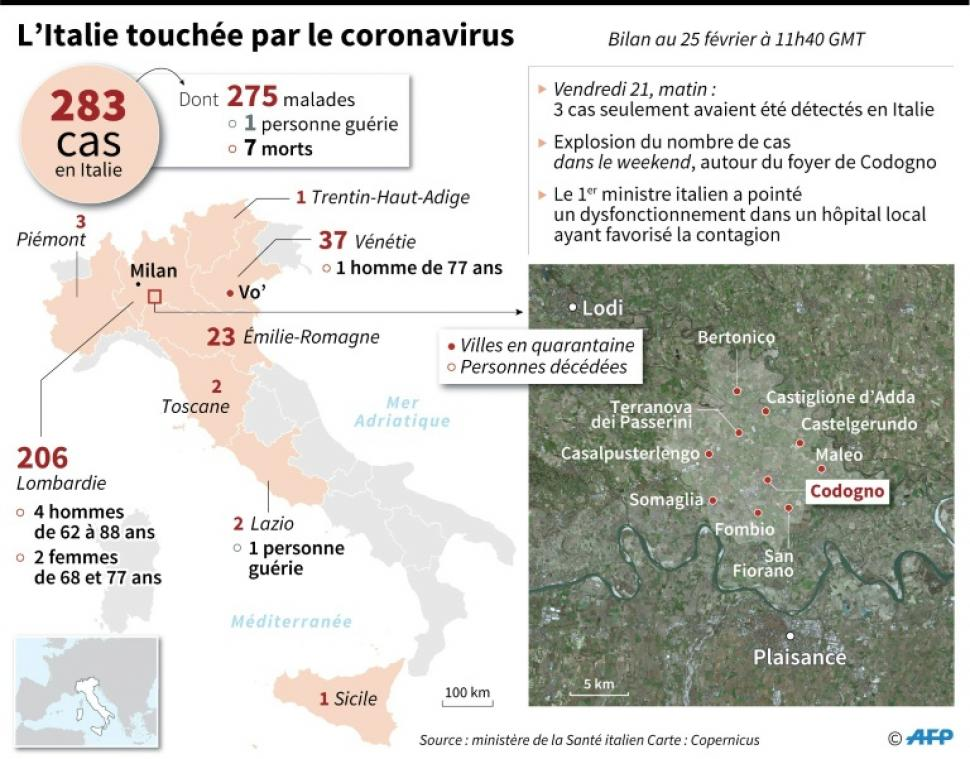 Italie Les Frontieres Restent Ouvertes Le Virus En Toscane Et Sicile