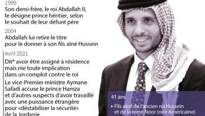 Jordanie: fracture dans la famille royale, le prince Hamza refuse d'obéir au roi