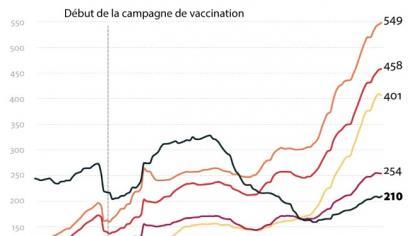 Covid-19: coup d'envoi de la vaccination au Stade de France et de l'école à la maison