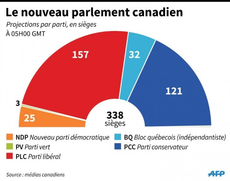 Résultats de recherche d'images pour «canada election 2019 sièges»