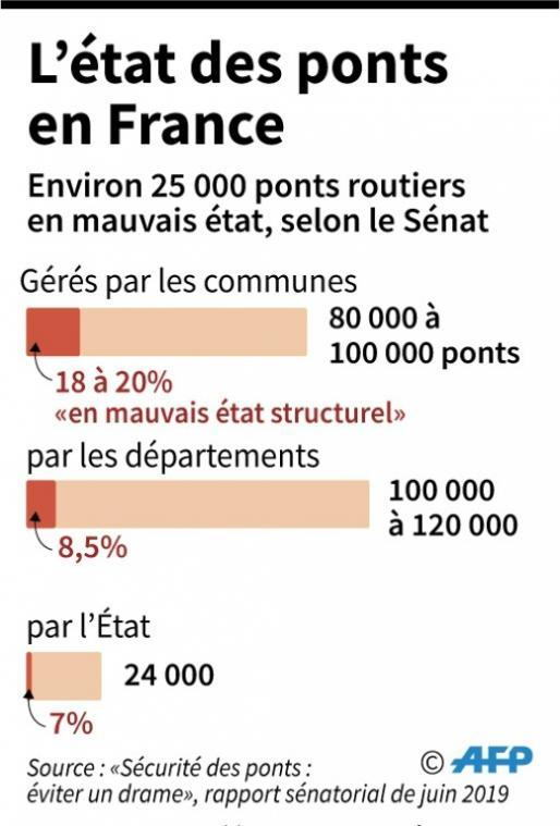 Effondrement du pont Morandi de Génes,envisageable en France? - Page 2 Eb29ab17bfc9e6229b4bfe9be4fbe2dd0f3cf7a7