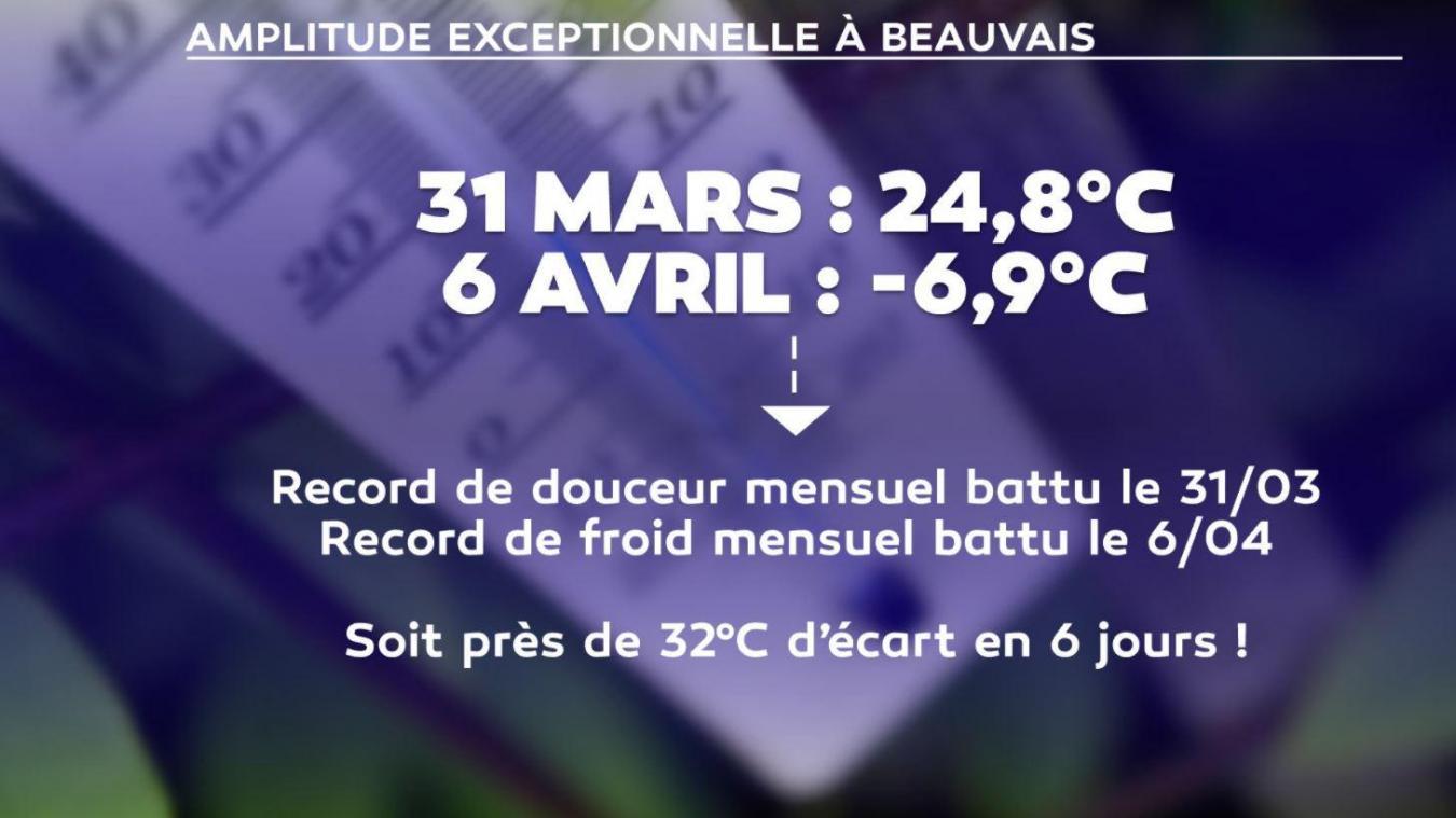 Beauvais a perdu près de 32 degrés en à peine une semaine. (capture d'écran LCI)