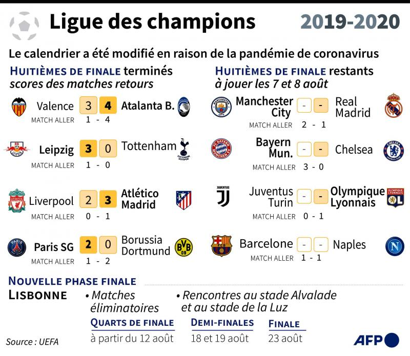 Calendrier Ligue Des Champions 2021 2022 Ligue des champions: tournoi à 8 inédit à Lisbonne, finale le 23 août