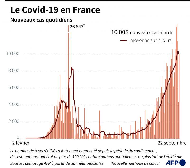 France: plus de 16.000 nouveaux cas en 24 heures, le gouvernement en appelle